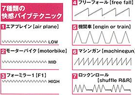IC계열 로터의 여러가지 진동